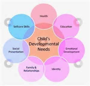 https://jessbatista.wordpress.com/2014/12/16/a-note-on-child-development-and-a-quick-thank-you/